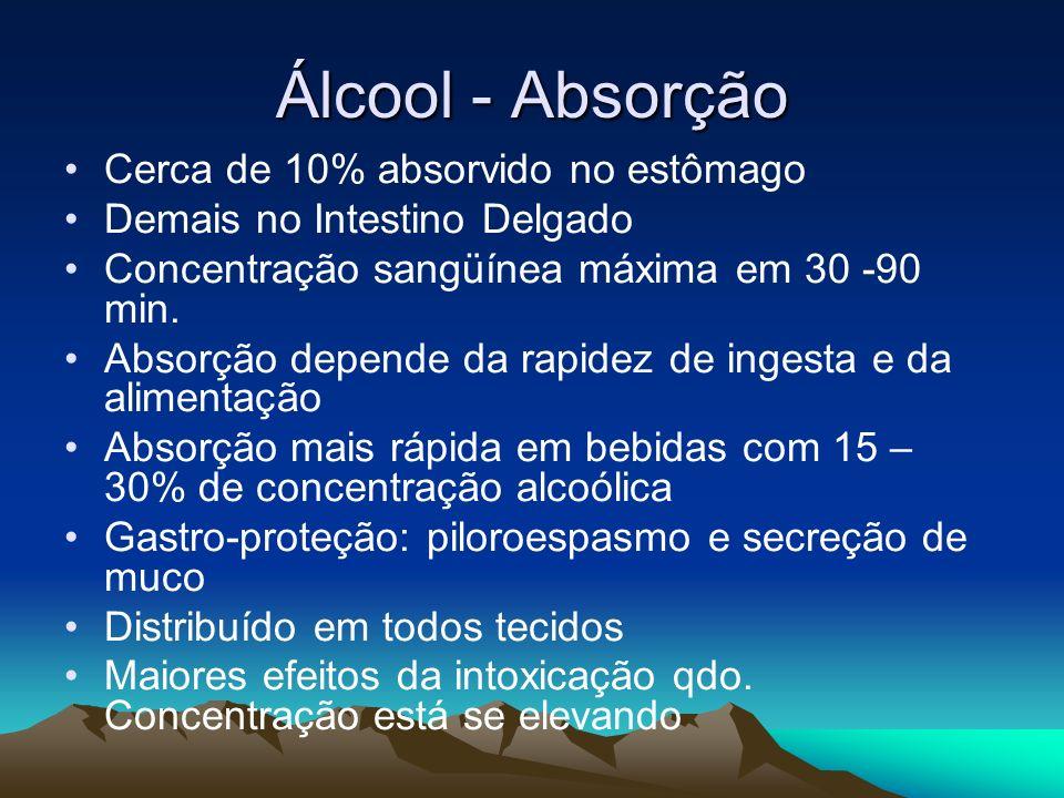 Álcool - Absorção Cerca de 10% absorvido no estômago