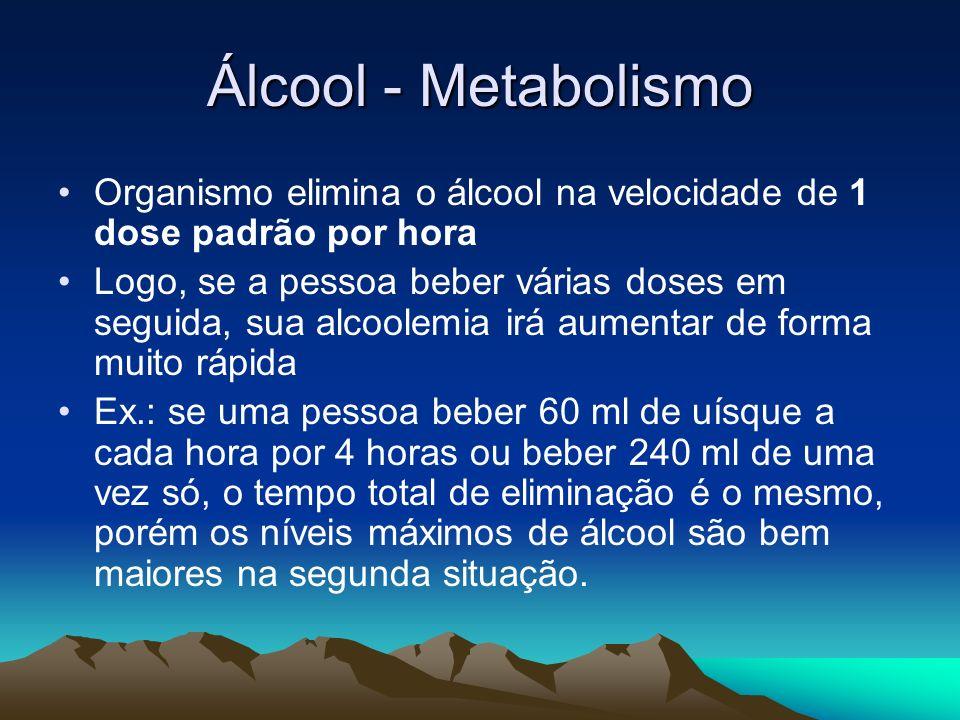 Álcool - Metabolismo Organismo elimina o álcool na velocidade de 1 dose padrão por hora.