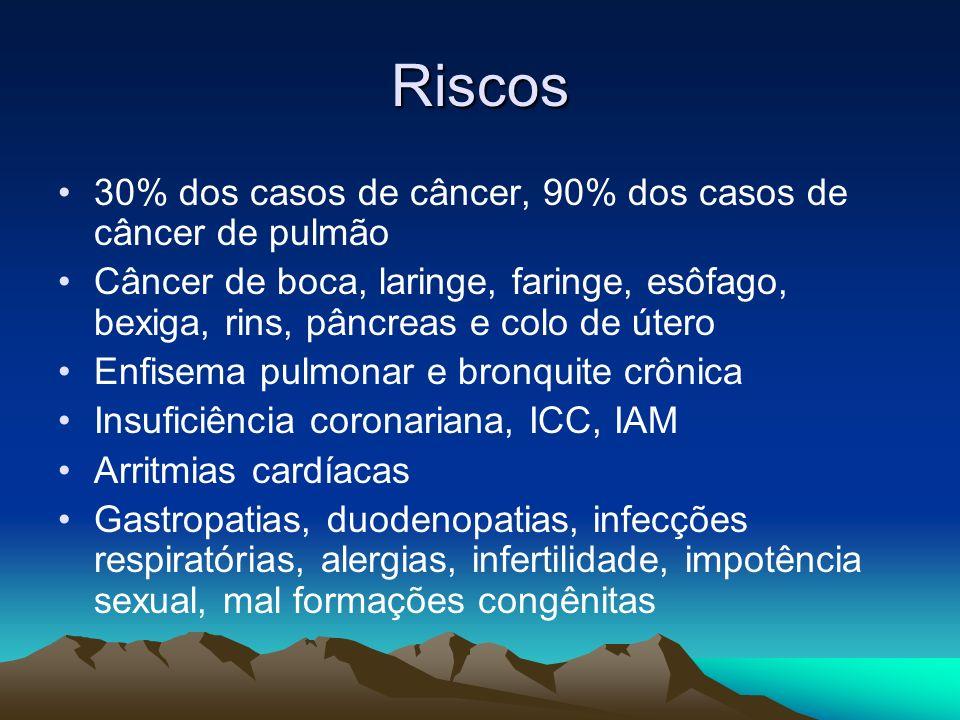 Riscos 30% dos casos de câncer, 90% dos casos de câncer de pulmão