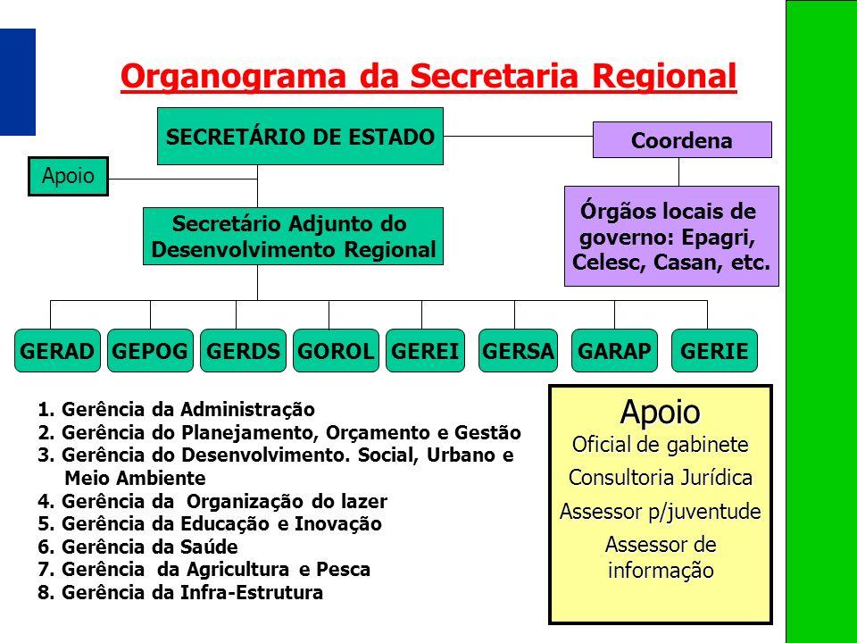Organograma da Secretaria Regional Desenvolvimento Regional