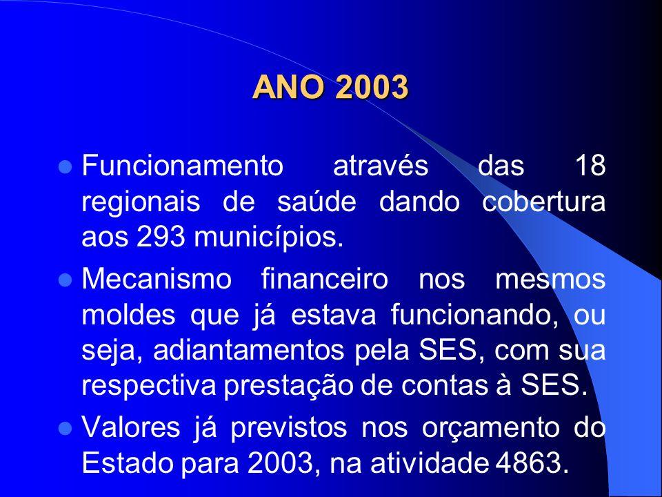 ANO 2003 Funcionamento através das 18 regionais de saúde dando cobertura aos 293 municípios.