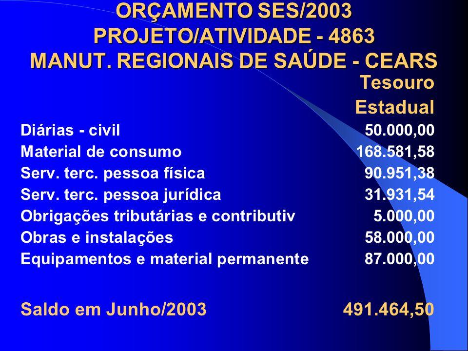 ORÇAMENTO SES/2003 PROJETO/ATIVIDADE - 4863 MANUT