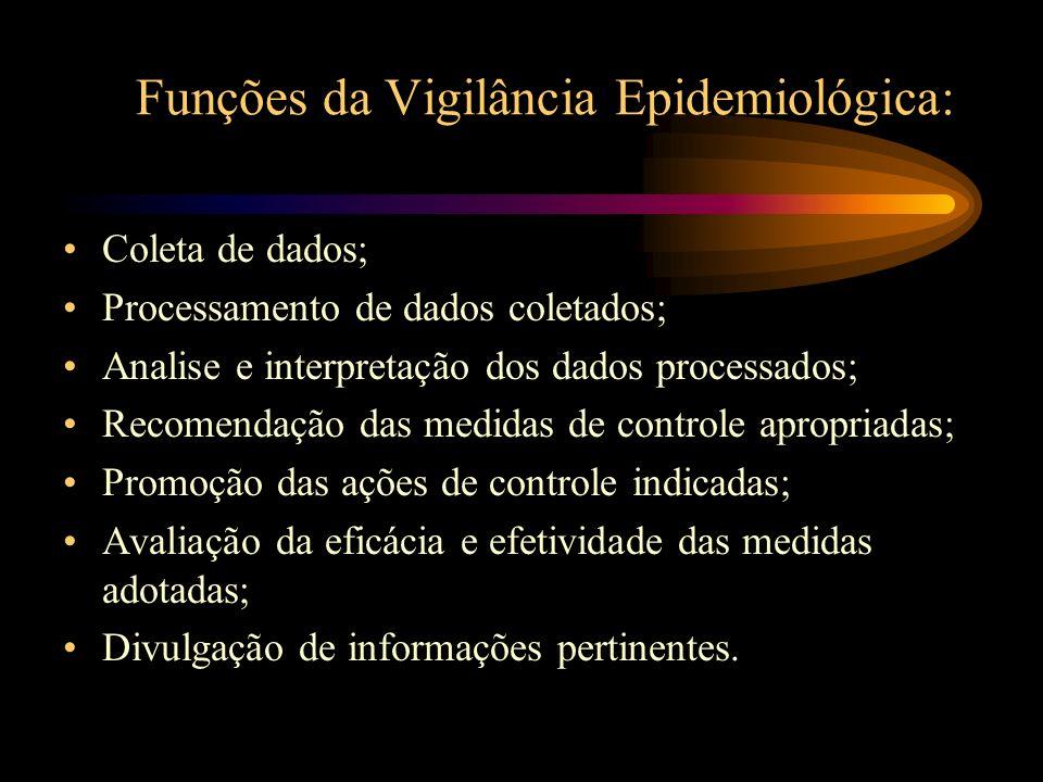 Funções da Vigilância Epidemiológica: