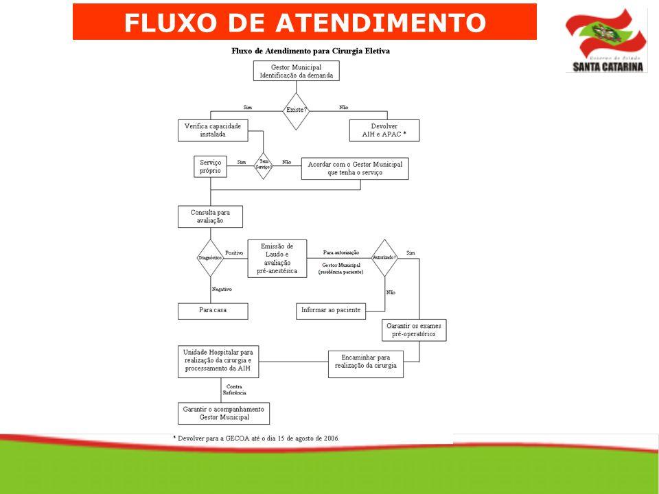 FLUXO DE ATENDIMENTO