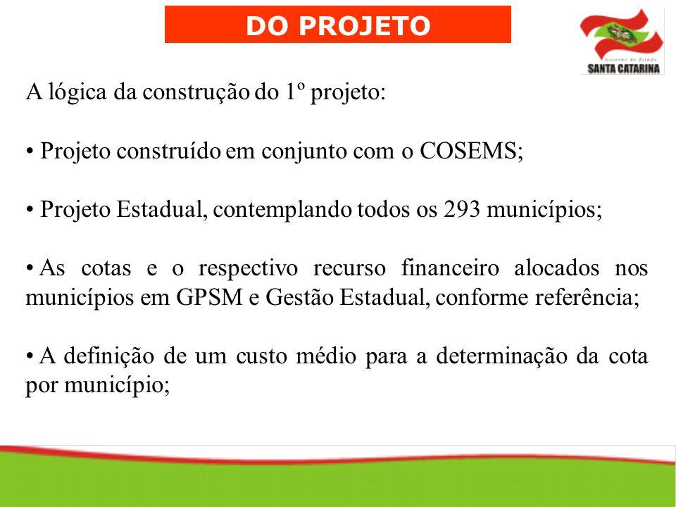 DO PROJETO A lógica da construção do 1º projeto: