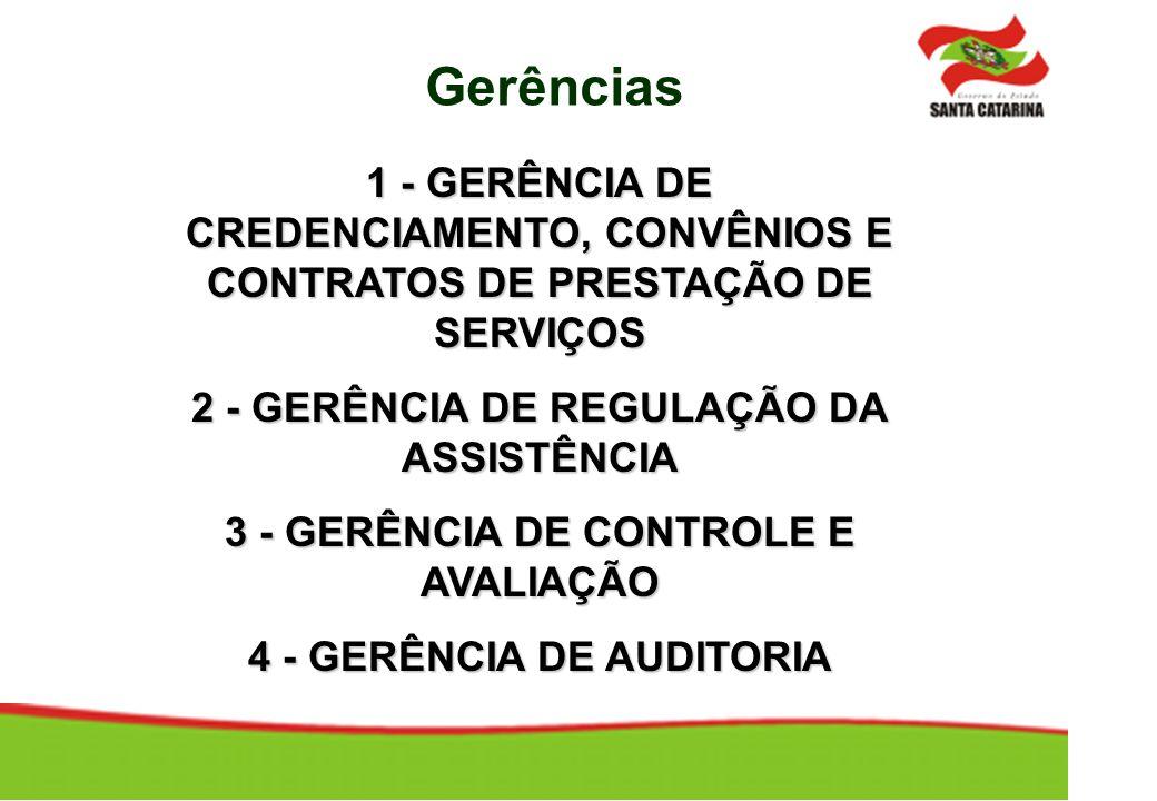 Gerências 1 - GERÊNCIA DE CREDENCIAMENTO, CONVÊNIOS E CONTRATOS DE PRESTAÇÃO DE SERVIÇOS. 2 - GERÊNCIA DE REGULAÇÃO DA ASSISTÊNCIA.