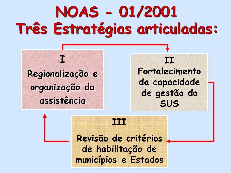 NOAS - 01/2001 Três Estratégias articuladas: