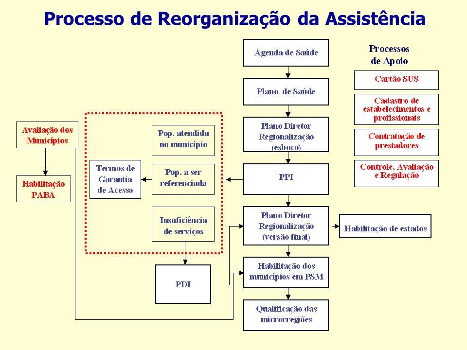 Processo de Reorganização da Assistência