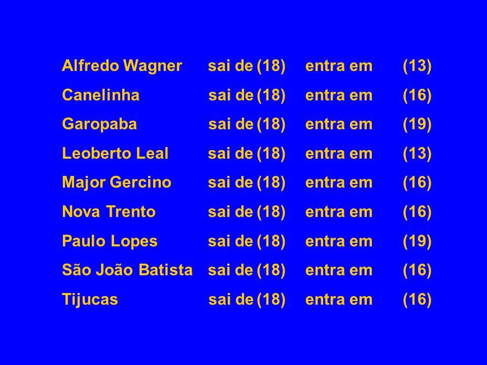 Alfredo Wagner sai de (18) entra em (13)