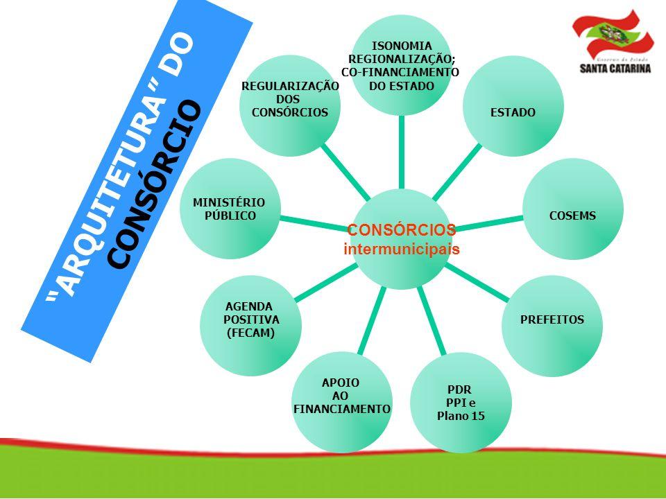 ARQUITETURA DO CONSÓRCIO