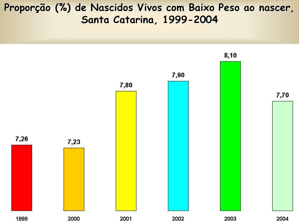 Proporção (%) de Nascidos Vivos com Baixo Peso ao nascer, Santa Catarina, 1999-2004
