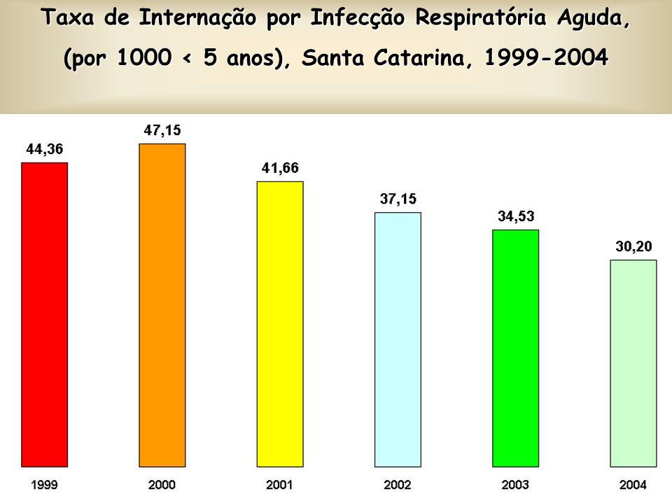 Taxa de Internação por Infecção Respiratória Aguda,