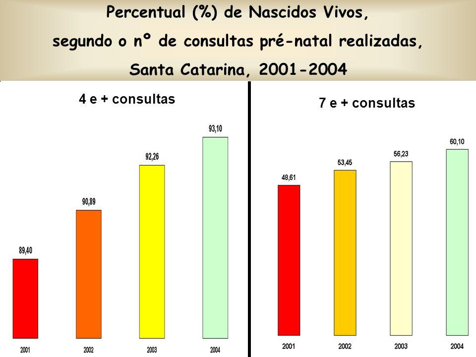 Percentual (%) de Nascidos Vivos,