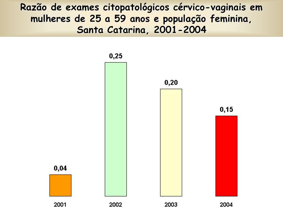 Razão de exames citopatológicos cérvico-vaginais em