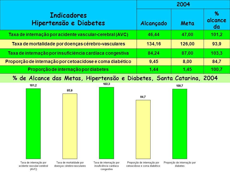 Indicadores Hipertensão e Diabetes