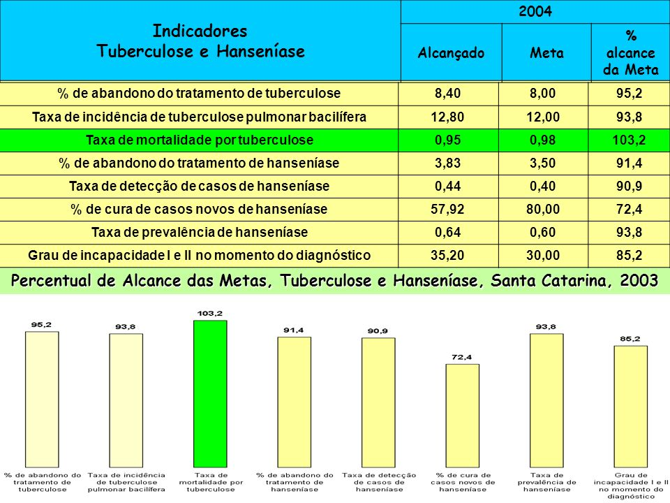 Indicadores Tuberculose e Hanseníase