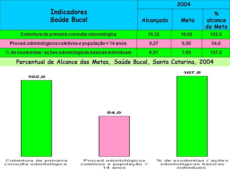 Indicadores Saúde Bucal