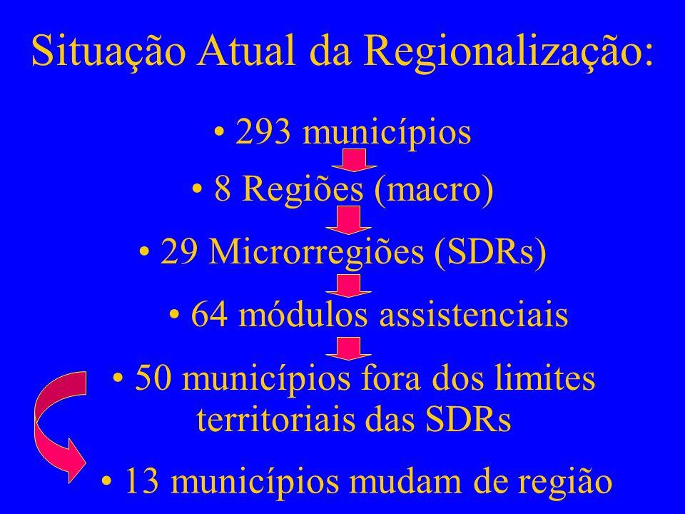 Situação Atual da Regionalização: