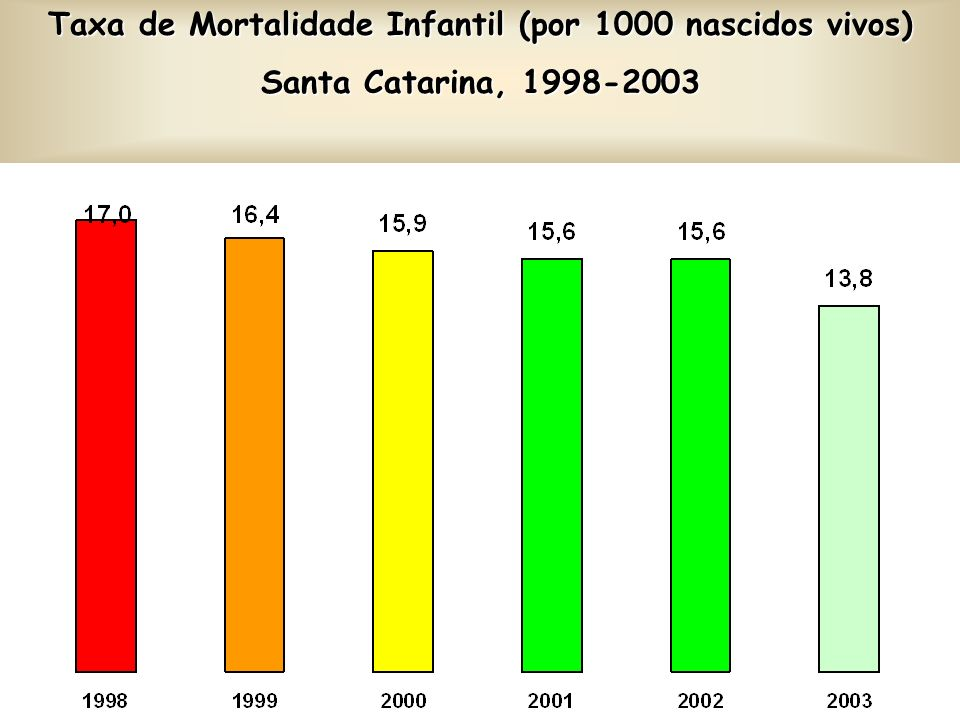 Taxa de Mortalidade Infantil (por 1000 nascidos vivos)