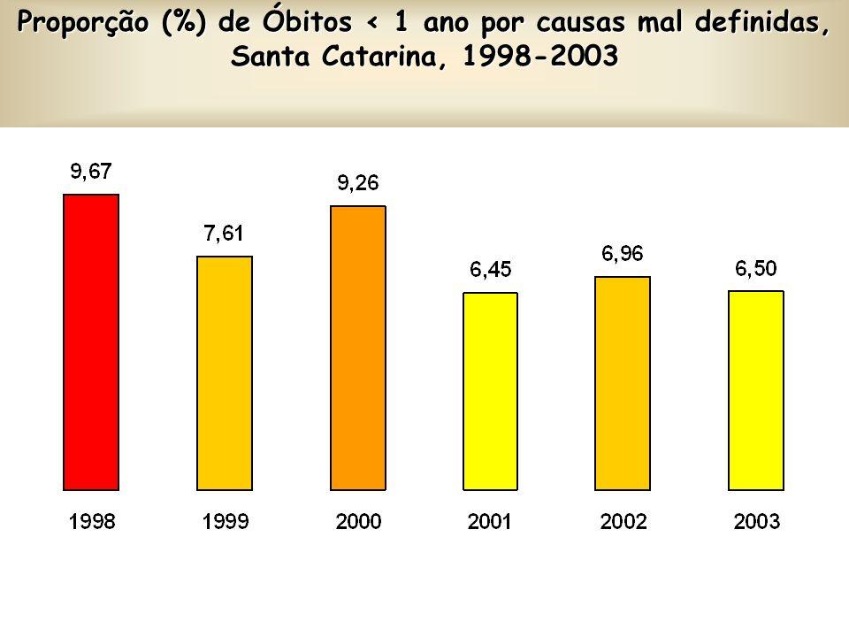 Proporção (%) de Óbitos < 1 ano por causas mal definidas, Santa Catarina, 1998-2003