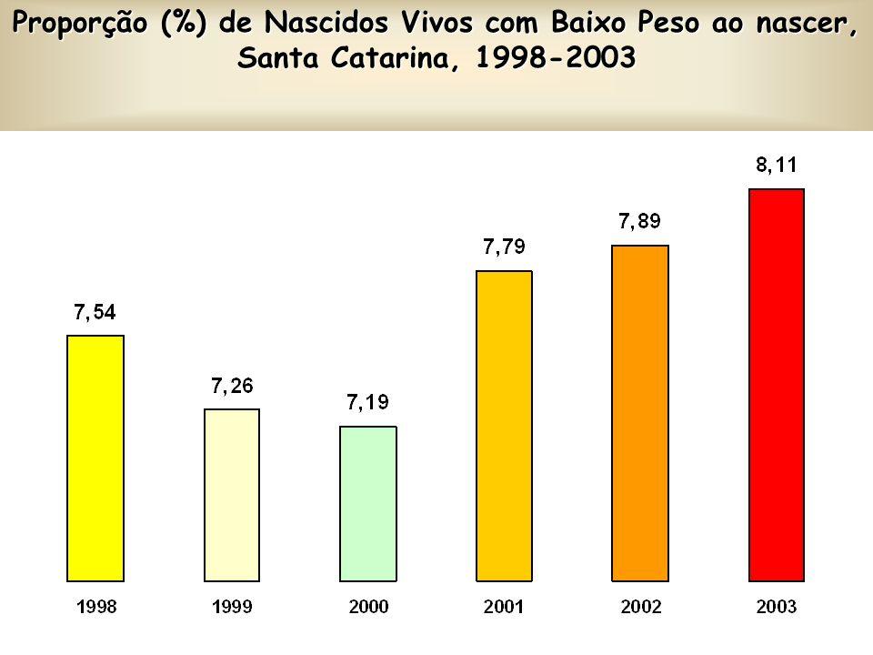 Proporção (%) de Nascidos Vivos com Baixo Peso ao nascer, Santa Catarina, 1998-2003