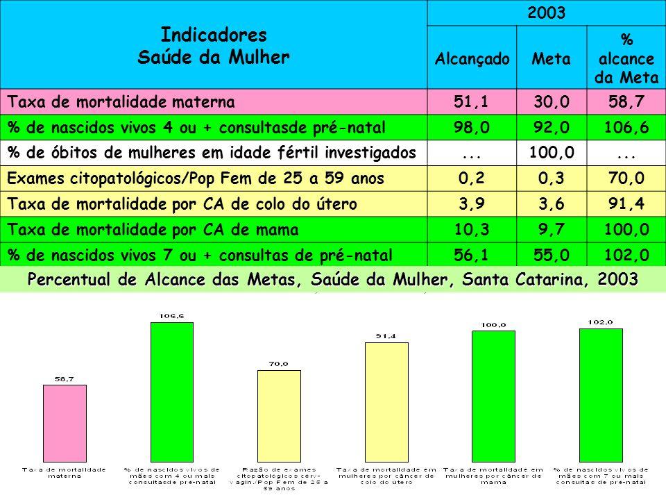 Percentual de Alcance das Metas, Saúde da Mulher, Santa Catarina, 2003