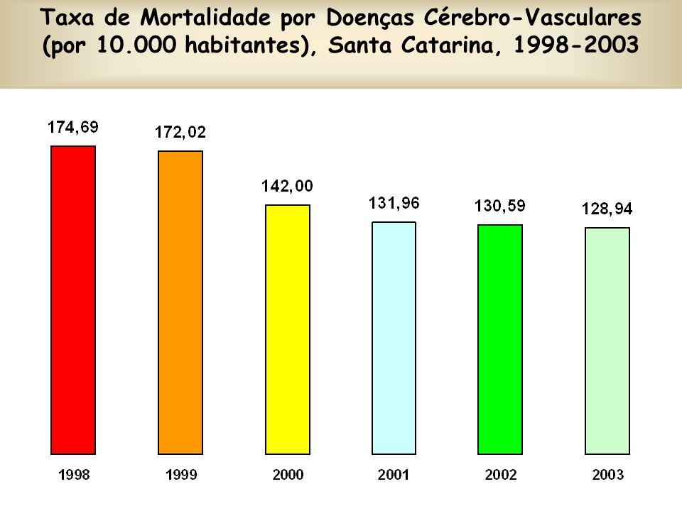 Taxa de Mortalidade por Doenças Cérebro-Vasculares