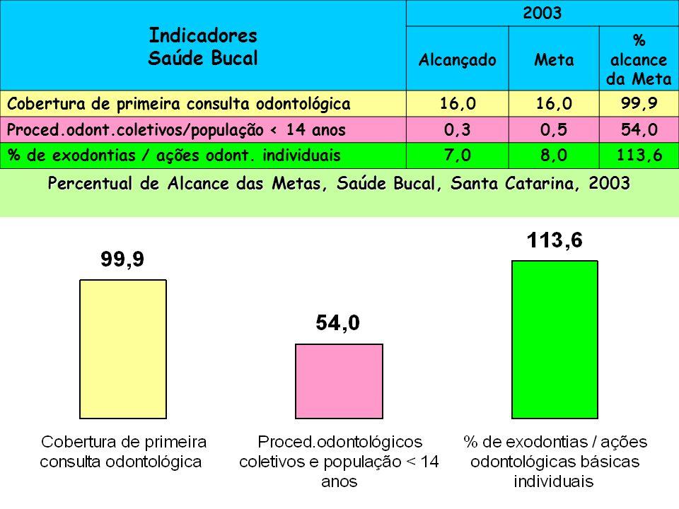 Percentual de Alcance das Metas, Saúde Bucal, Santa Catarina, 2003