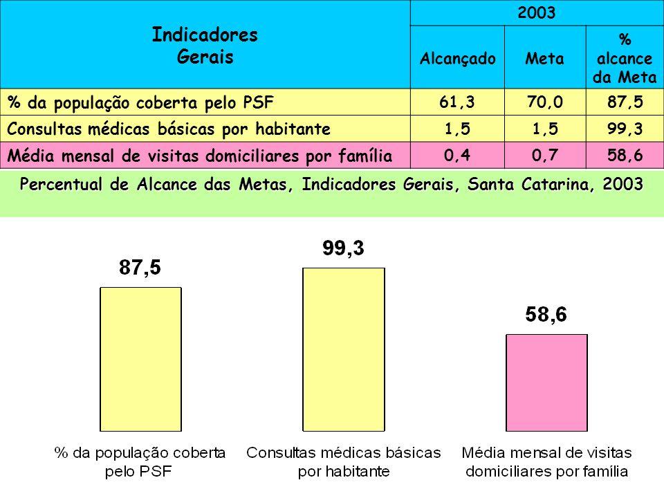 Indicadores Gerais % da população coberta pelo PSF