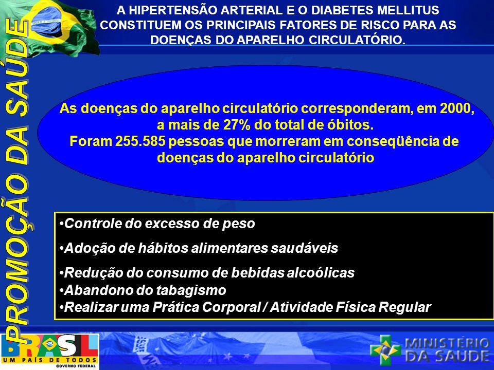 A HIPERTENSÃO ARTERIAL E O DIABETES MELLITUS CONSTITUEM OS PRINCIPAIS FATORES DE RISCO PARA AS DOENÇAS DO APARELHO CIRCULATÓRIO.