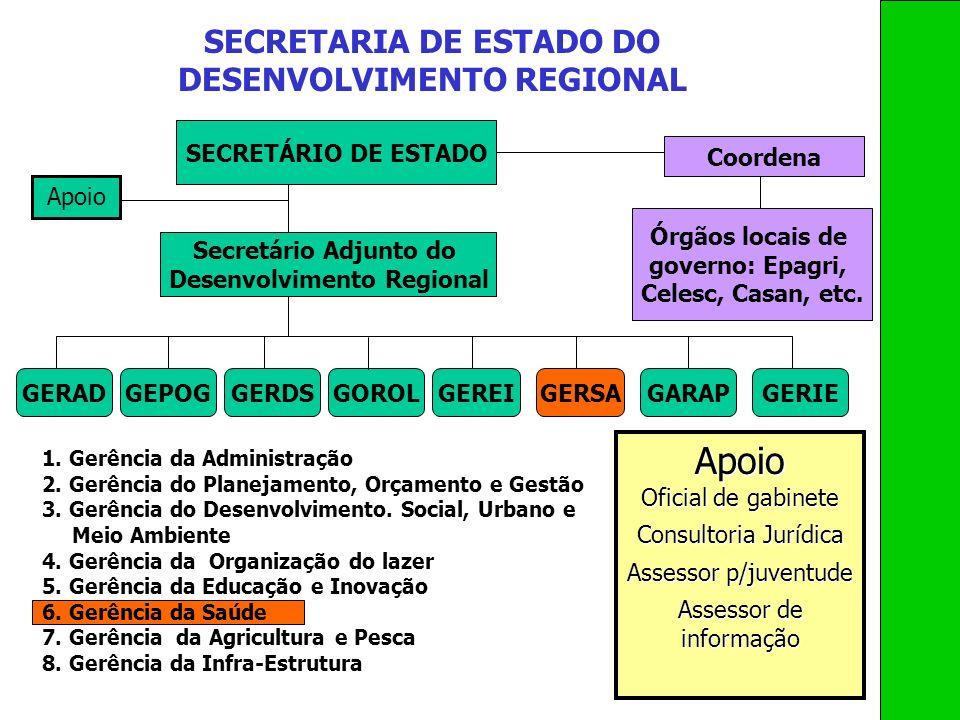 Apoio SECRETARIA DE ESTADO DO DESENVOLVIMENTO REGIONAL