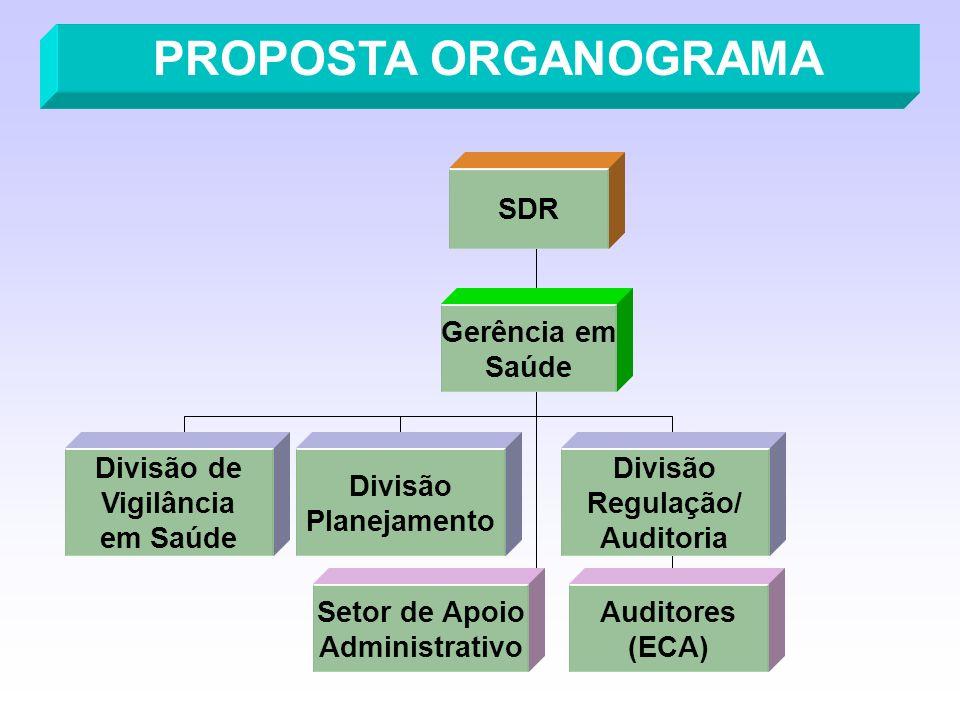 PROPOSTA ORGANOGRAMA SDR Gerência em Saúde Divisão de Vigilância