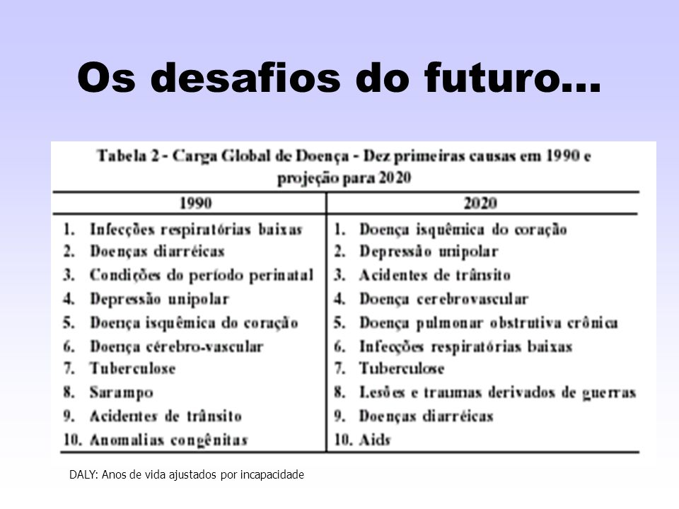 Os desafios do futuro... DALY: Anos de vida ajustados por incapacidade