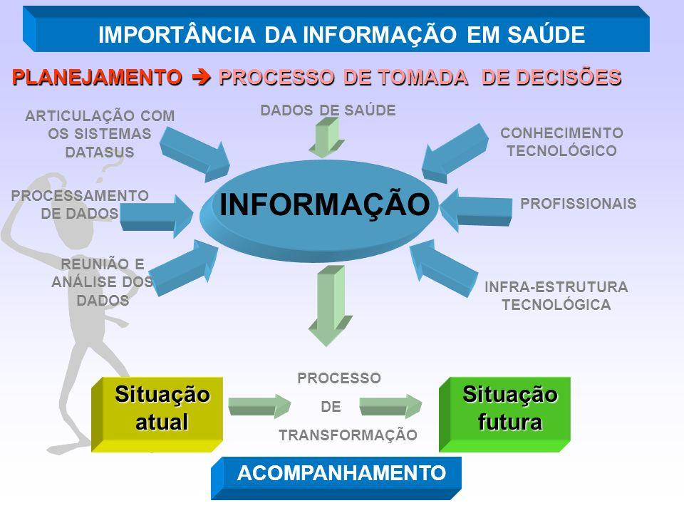 PLANEJAMENTO  PROCESSO DE TOMADA DE DECISÕES