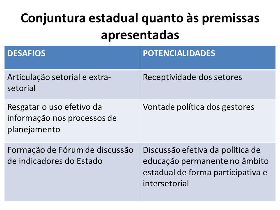 Conjuntura estadual quanto às premissas apresentadas