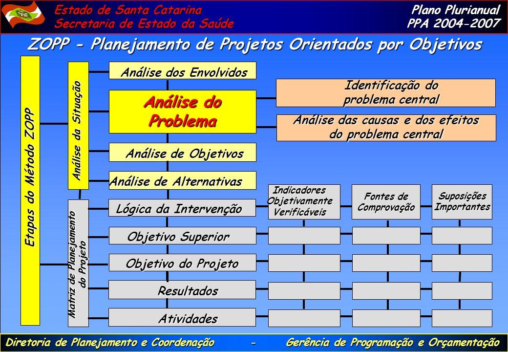 ZOPP - Planejamento de Projetos Orientados por Objetivos