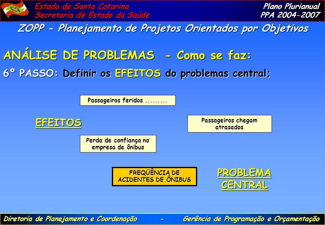 ANÁLISE DE PROBLEMAS - Como se faz:
