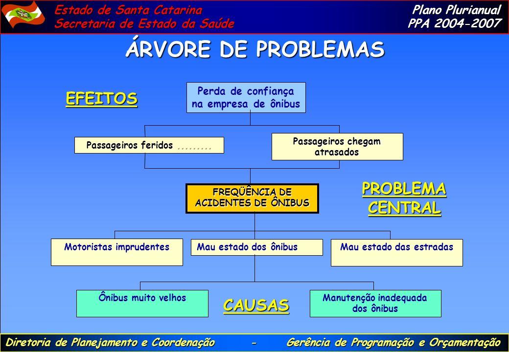 ÁRVORE DE PROBLEMAS EFEITOS PROBLEMA CENTRAL CAUSAS