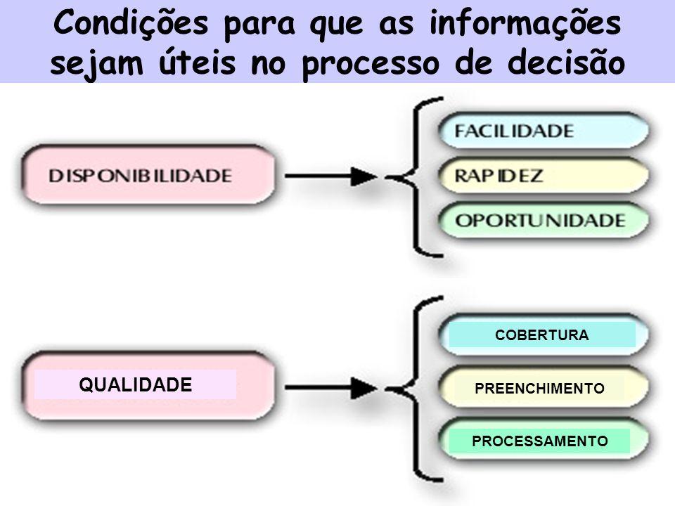 Condições para que as informações sejam úteis no processo de decisão