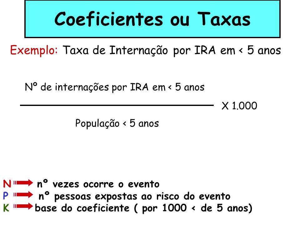 Coeficientes ou Taxas Exemplo: Taxa de Internação por IRA em < 5 anos. Nº de internações por IRA em < 5 anos.