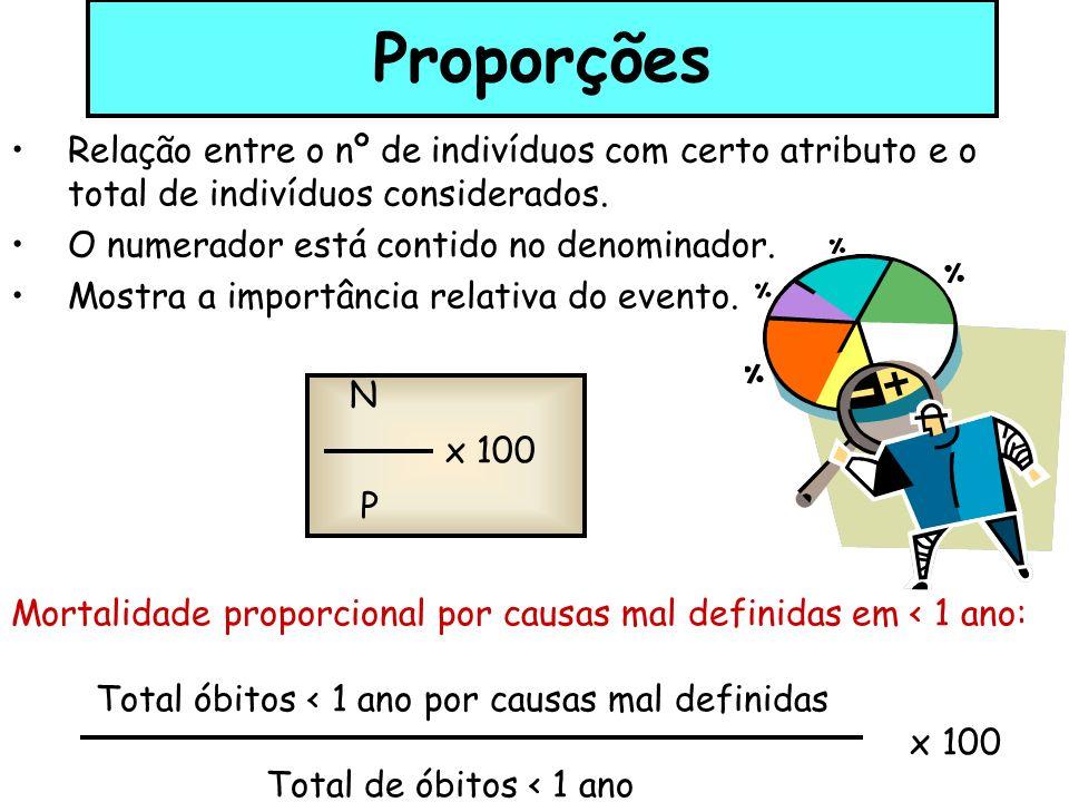Proporções Relação entre o nº de indivíduos com certo atributo e o total de indivíduos considerados.