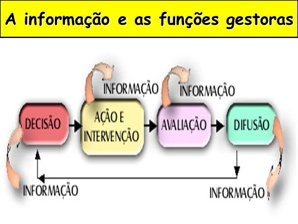 A informação e as funções gestoras
