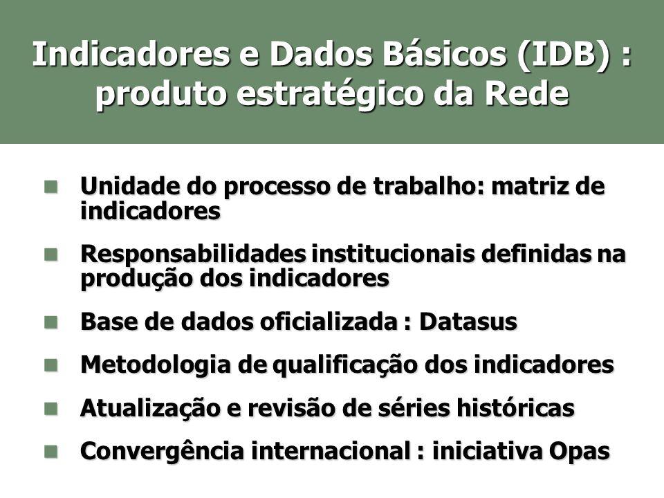 Indicadores e Dados Básicos (IDB) : produto estratégico da Rede