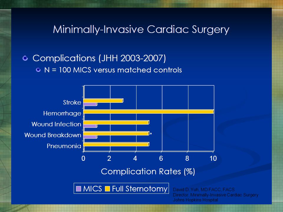 David D. Yuh, MD FACC, FACS Director, Minimally-Invasive Cardiac Surgery Johns Hopkins Hospital