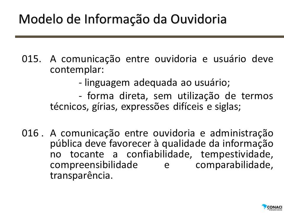 Modelo de Informação da Ouvidoria