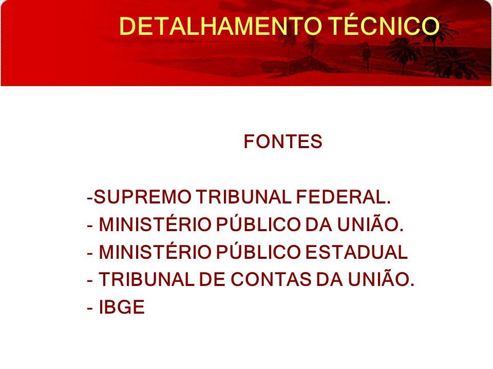 DETALHAMENTO TÉCNICO FONTES SUPREMO TRIBUNAL FEDERAL.