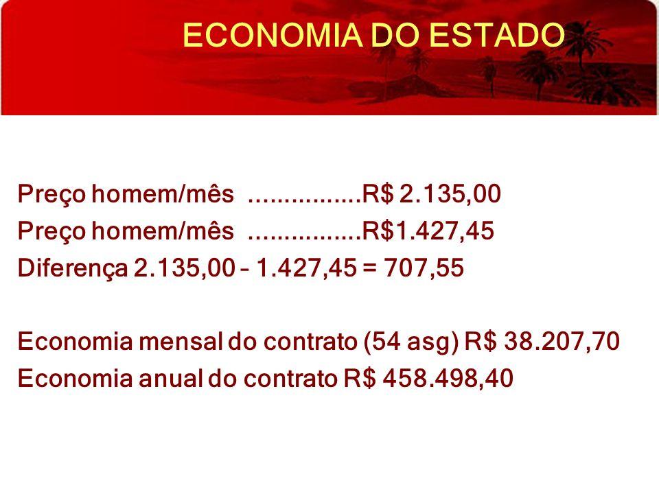ECONOMIA DO ESTADO Preço homem/mês ................R$ 2.135,00