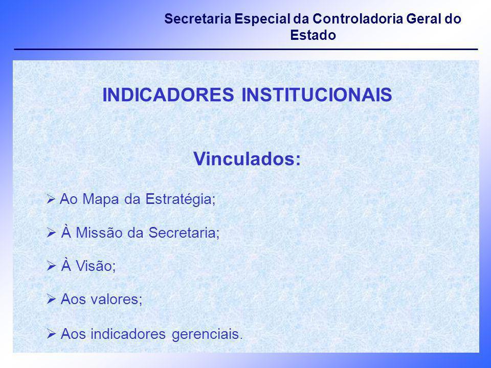 INDICADORES INSTITUCIONAIS