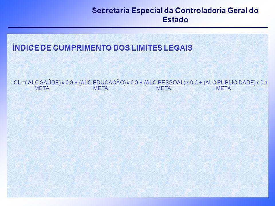 ÍNDICE DE CUMPRIMENTO DOS LIMITES LEGAIS