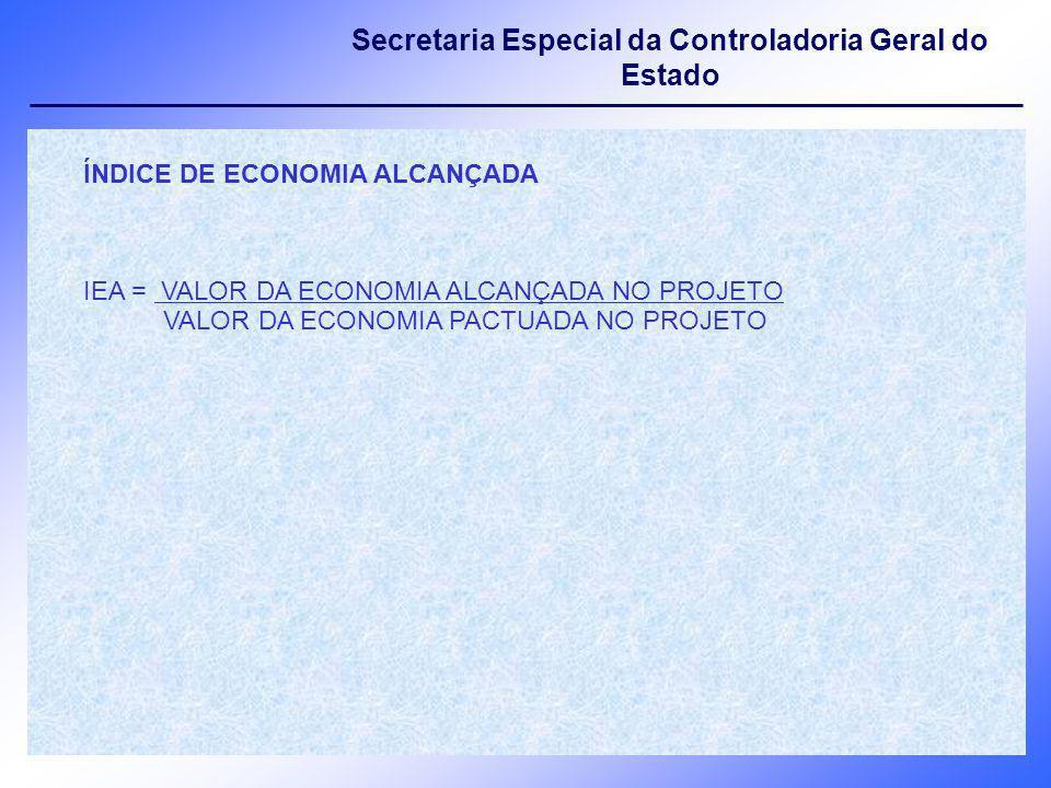 ÍNDICE DE ECONOMIA ALCANÇADA